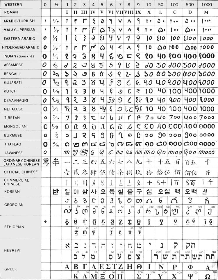Comparativa de símbolos numéricos en diferentes idiomas.