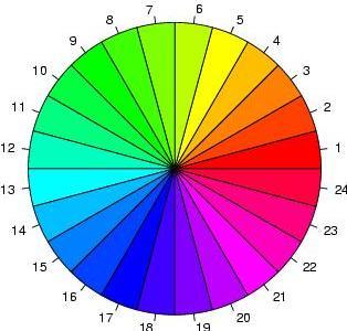La Cromoterapia. Color y Arquitectura. Color y Salud. Significado de los  Colores. d60c453a648c3